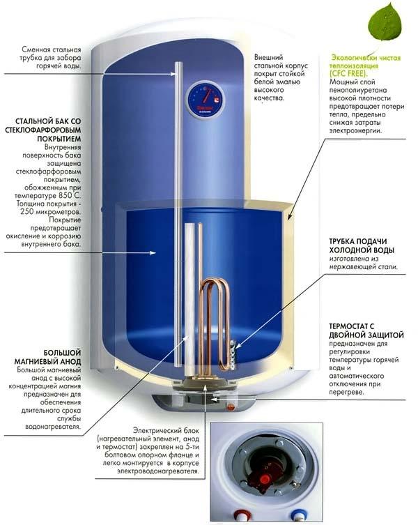 Строение водонагревателя