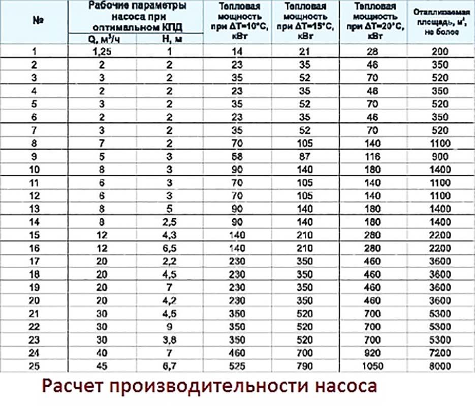 Циркуляционный насос таблица расчета производительности