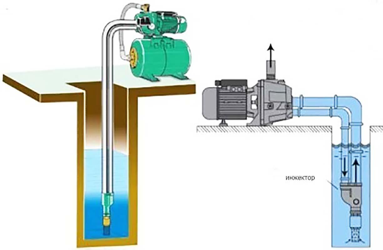 Инжекторный насос для воды