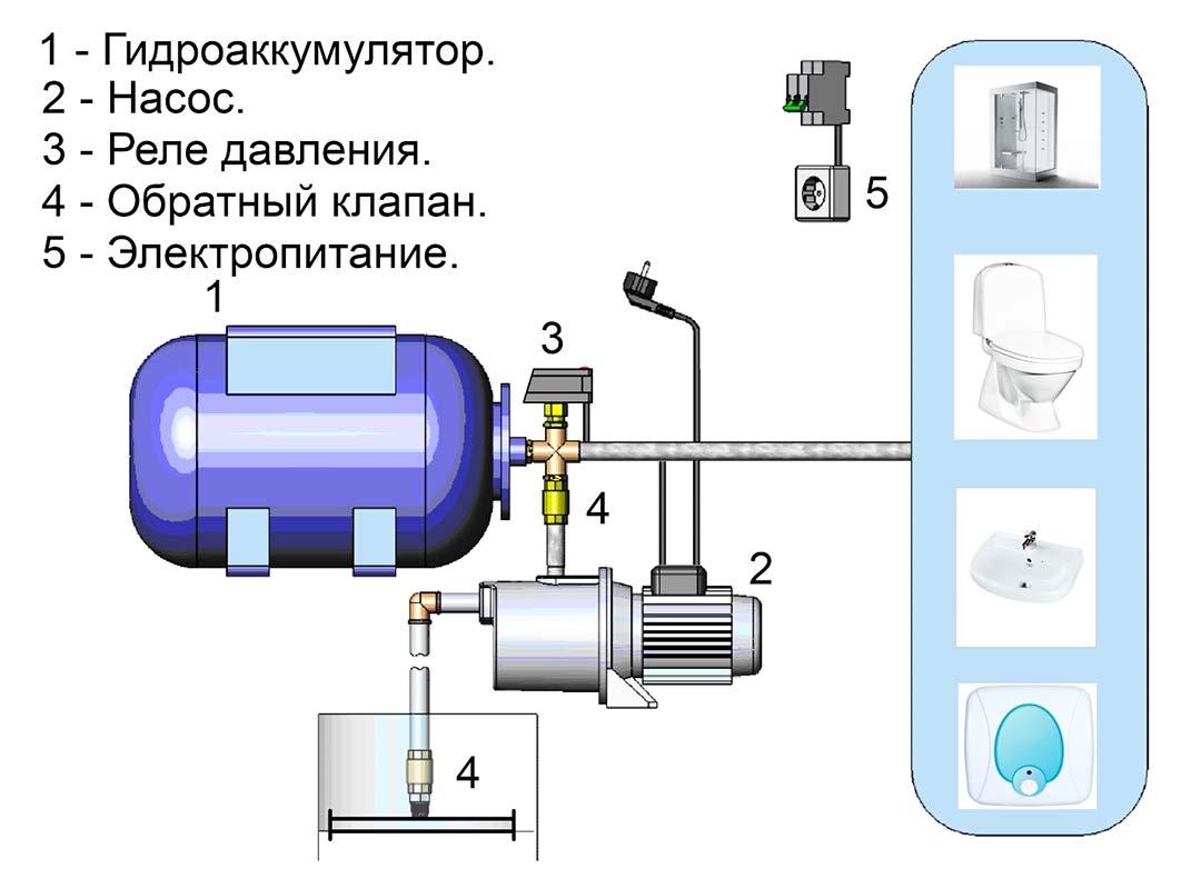 Схема насосной станции для дачи