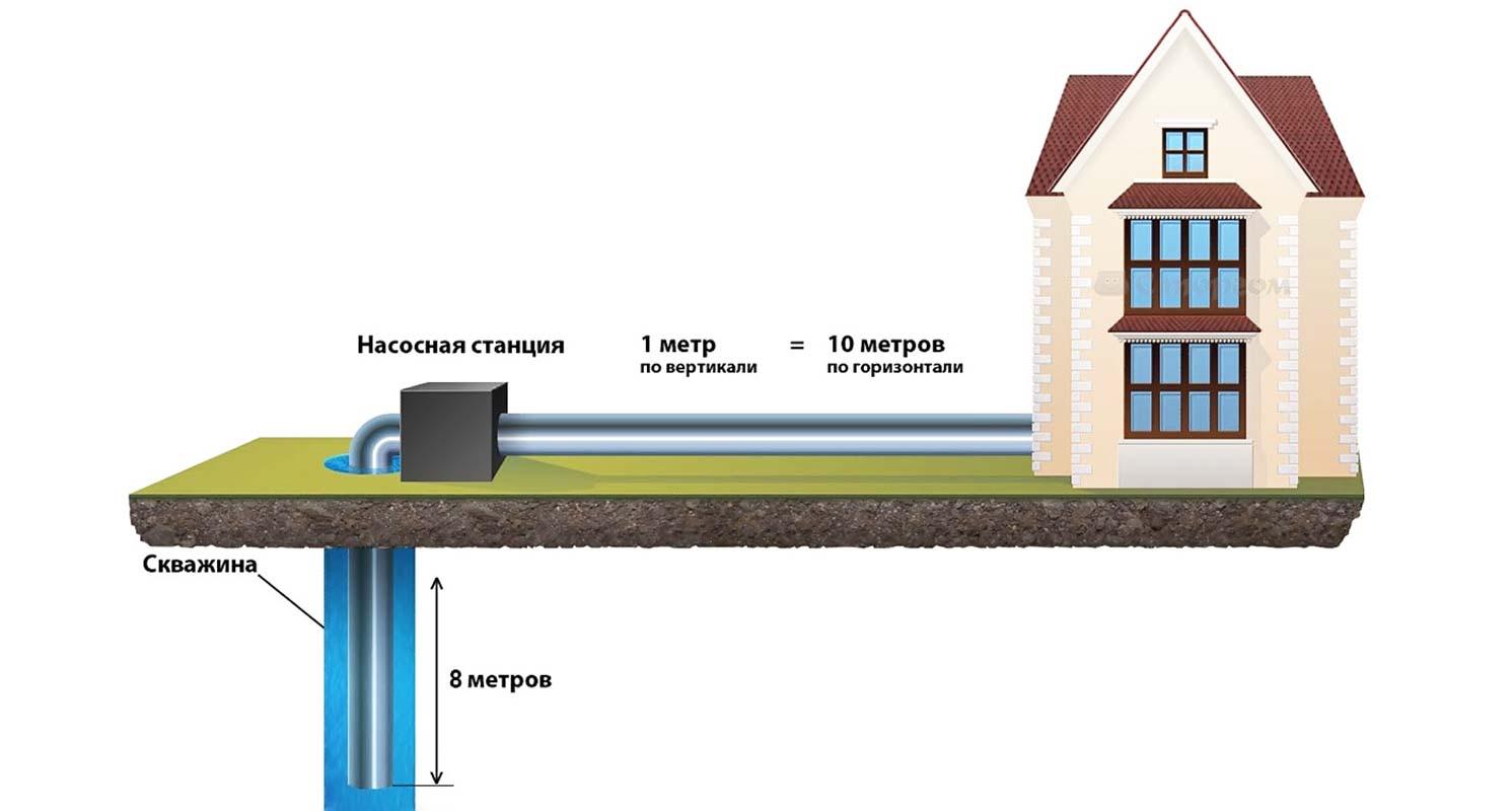 Схематичное расположение насосной станции для дачи