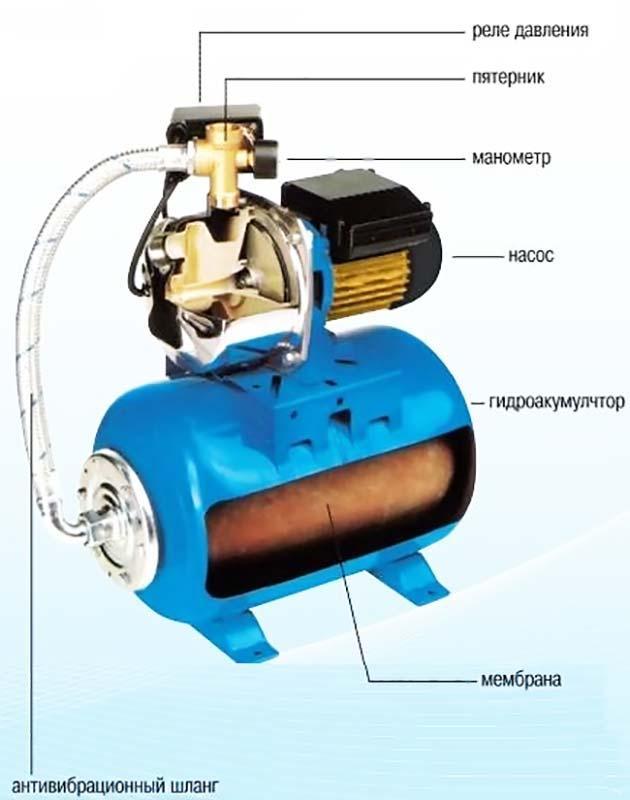 Насосная станция состоит из реле давления, пятерник и т.д.