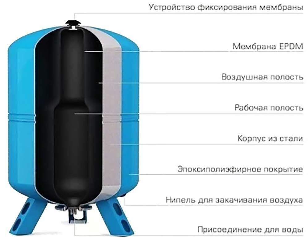 Строение насосной станции