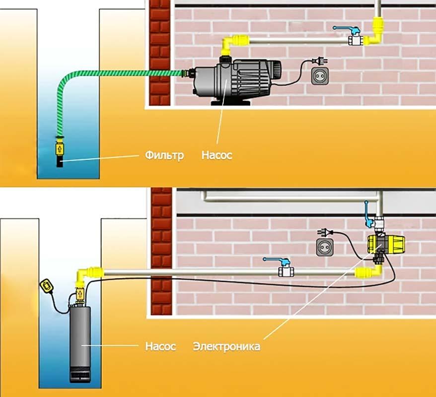 Схема насосы для колодца поверхностный и погружной