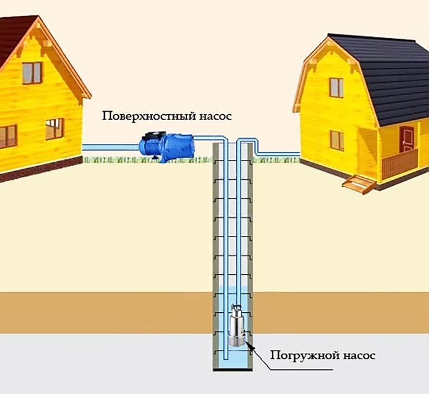 Насосы для колодца поверхностный и погружной, схема