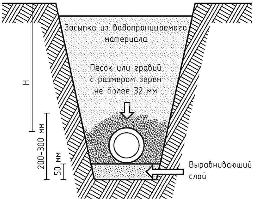 Подключение к водопроводу чертеж