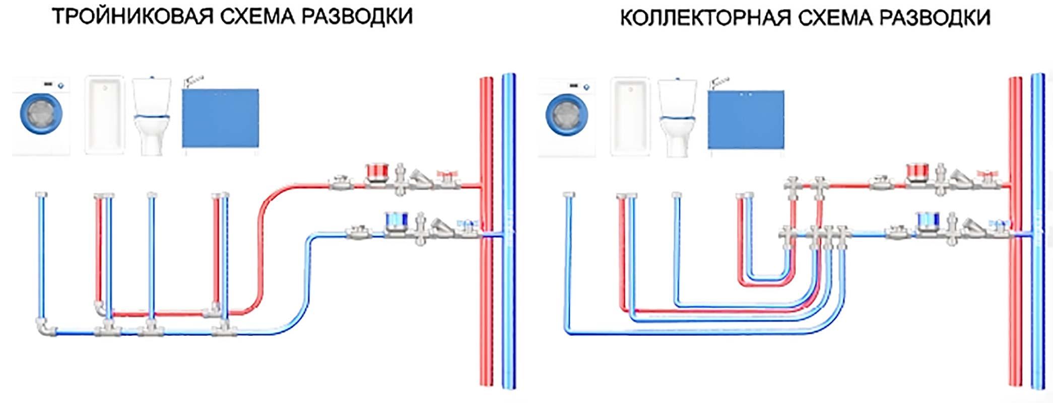 Схема подключения сантехники в частном доме