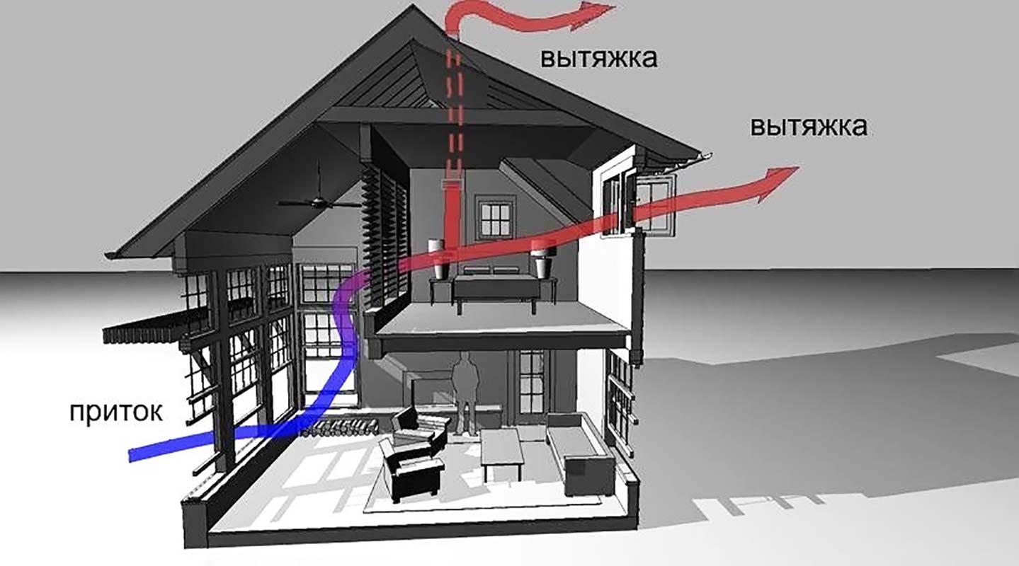 Дизайны домов 2 этажа