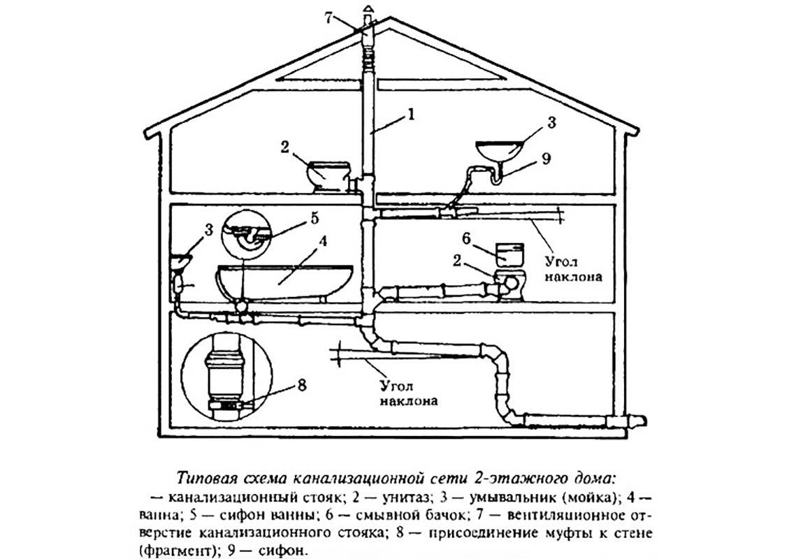 Схема устройства системы труб канализации