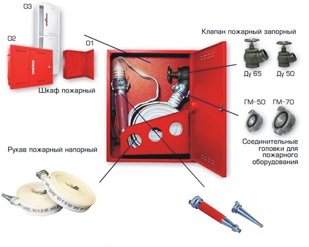Строение пожарный щит, водопровод