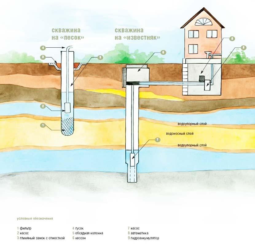 Оборудование для водопровода в частном доме