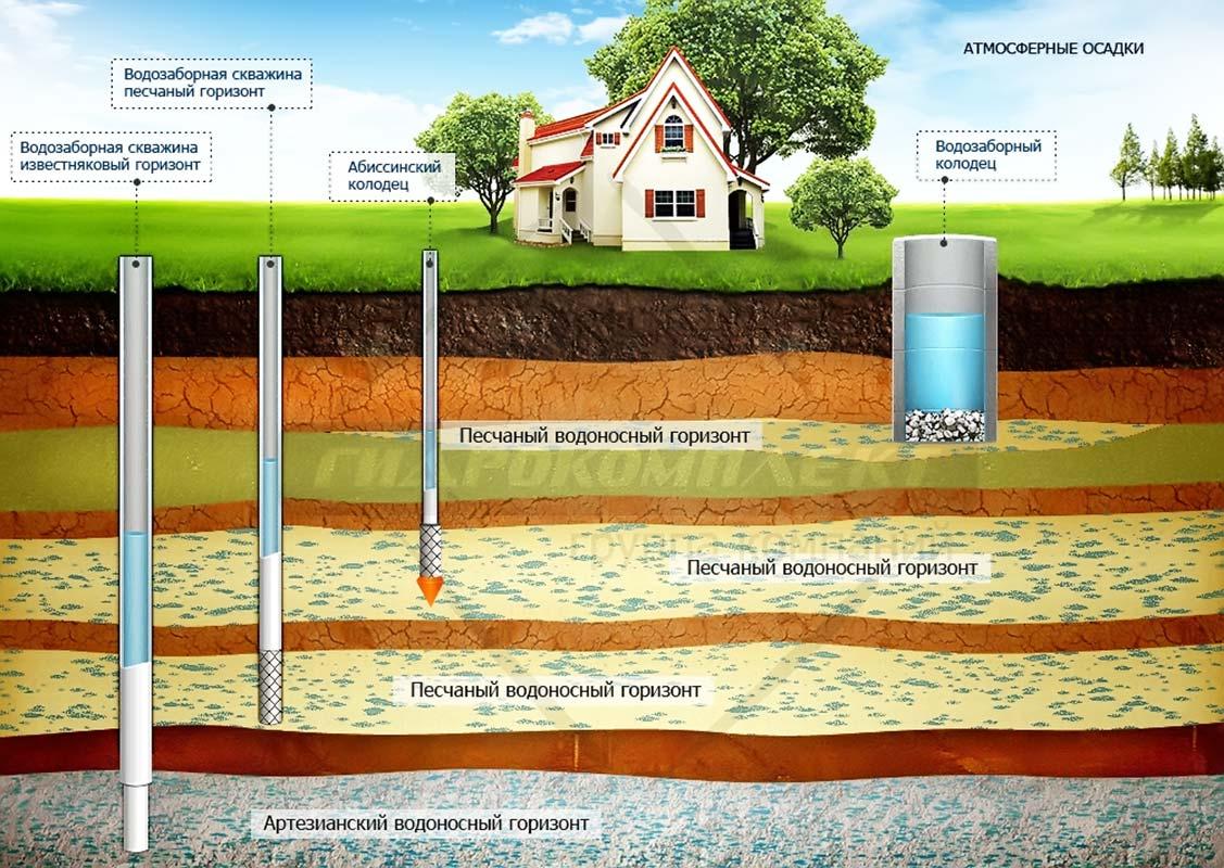 Виды водопроводов в частном доме