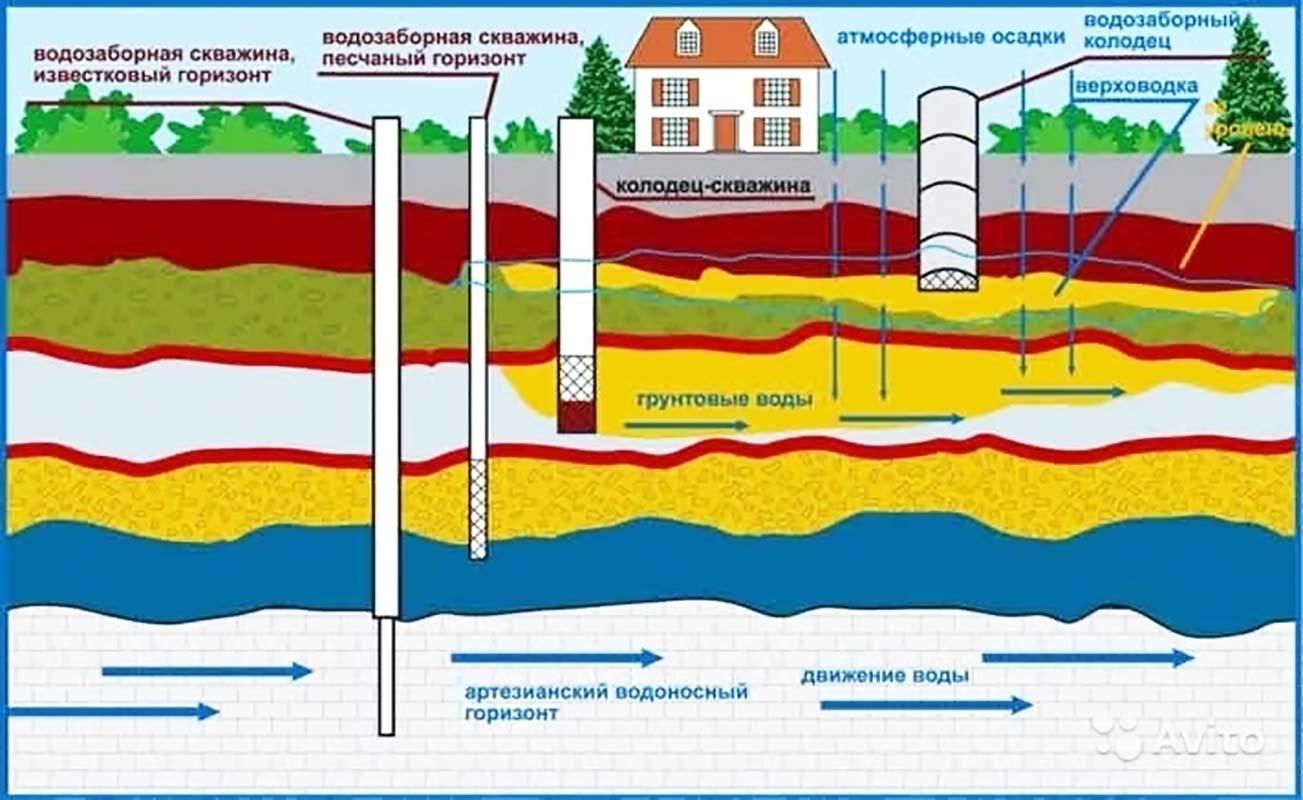 Проект канализации грунтовые воды
