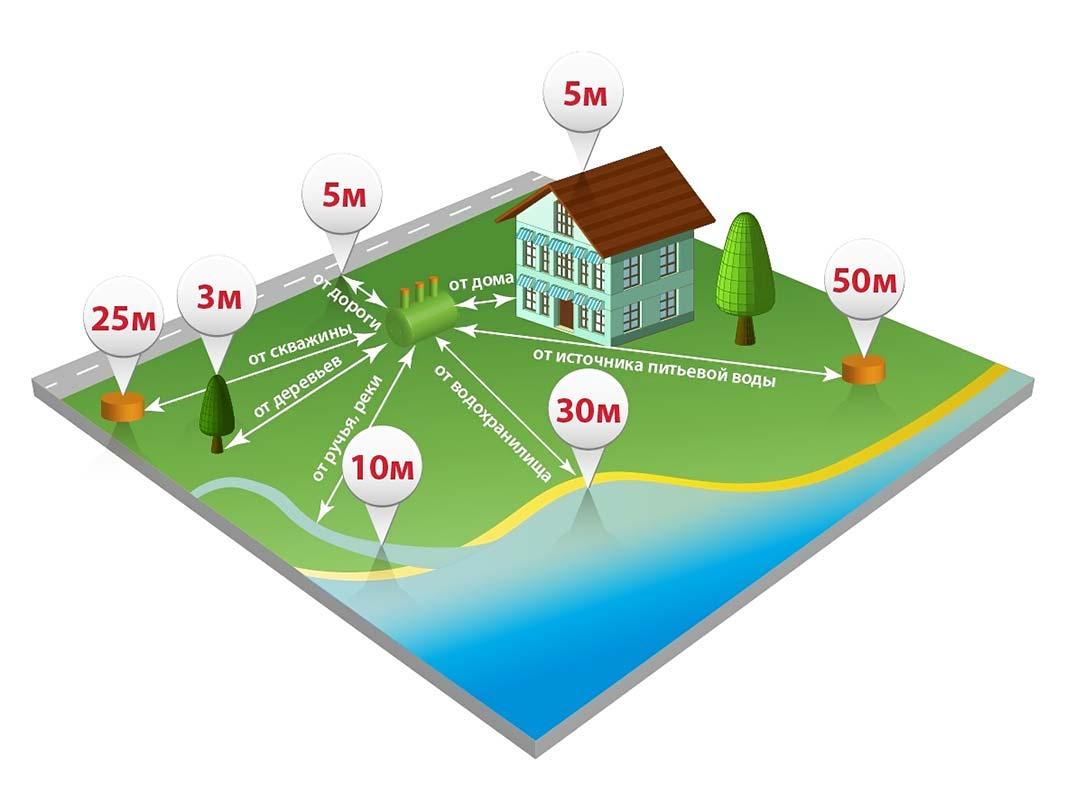 Проект канализации требования по удаленности