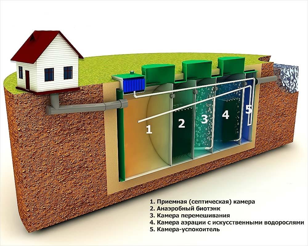 Септик строение и принцип работы