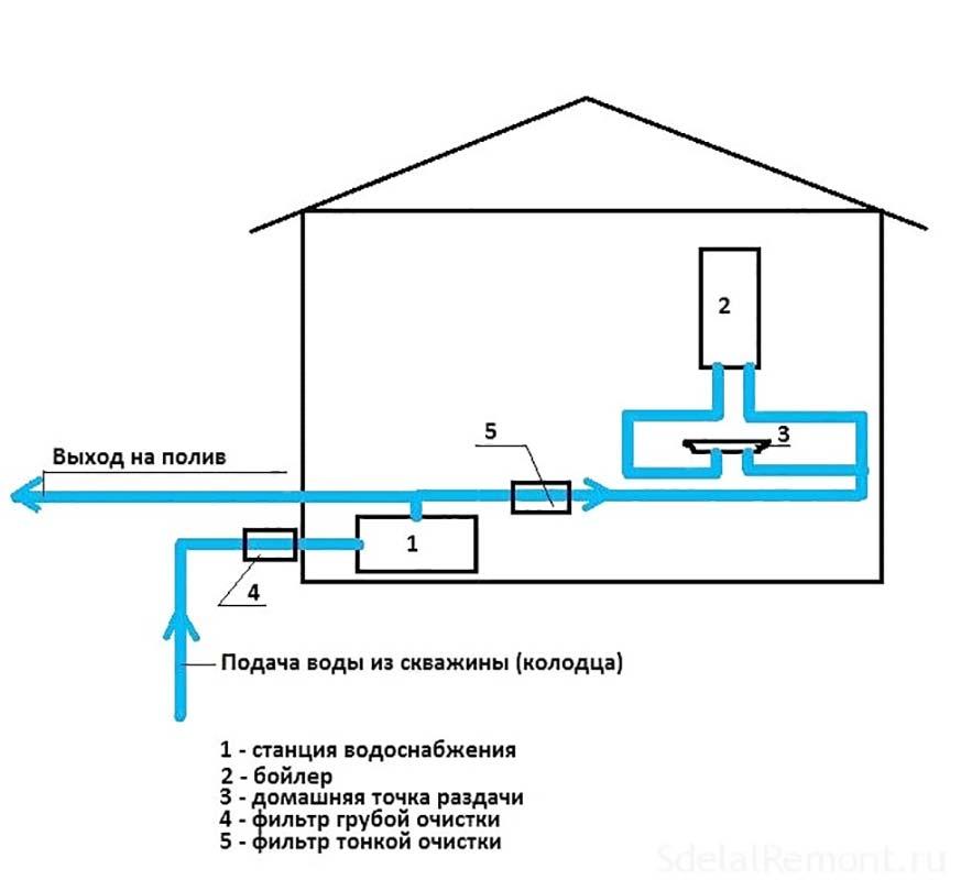 Водопроводные системы и их устройство