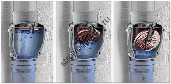 Обзор на воздушный и обратный клапан для канализации